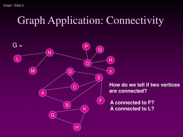 Graph application connectivity