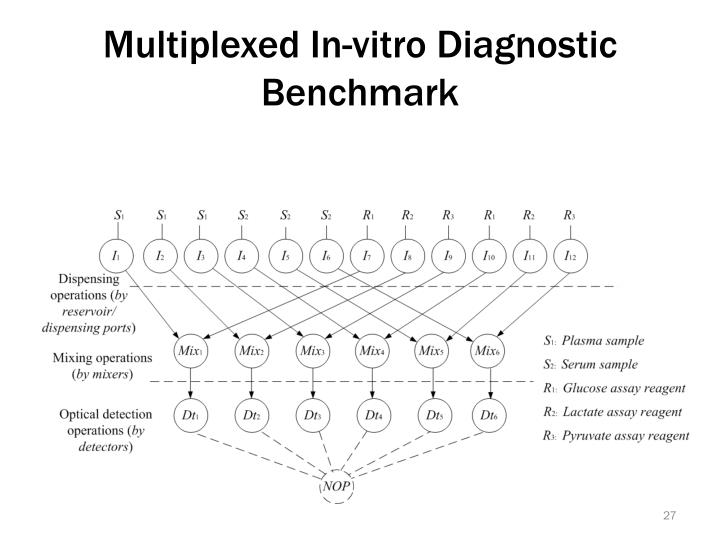 Multiplexed In-vitro Diagnostic Benchmark