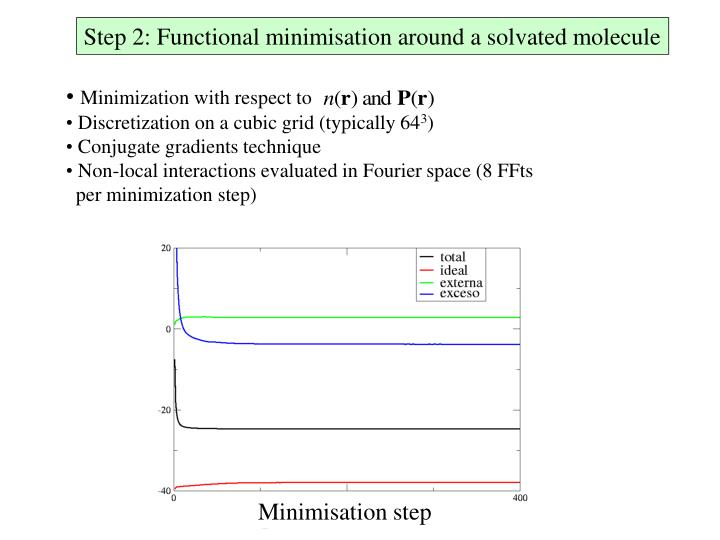 Step 2: Functional minimisation around a solvated molecule