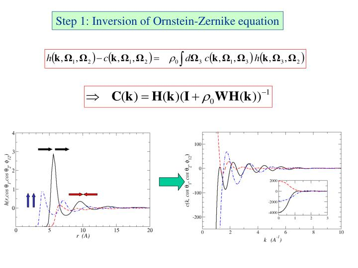 Step 1: Inversion of Ornstein-Zernike equation