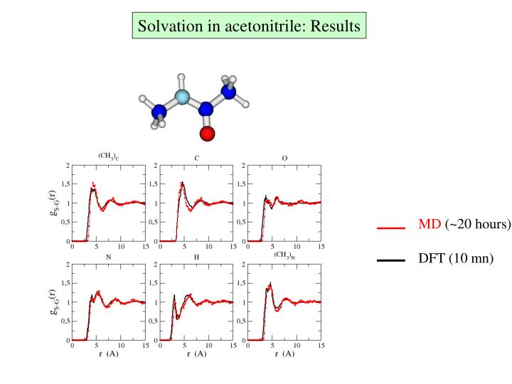 Solvation in acetonitrile: Results