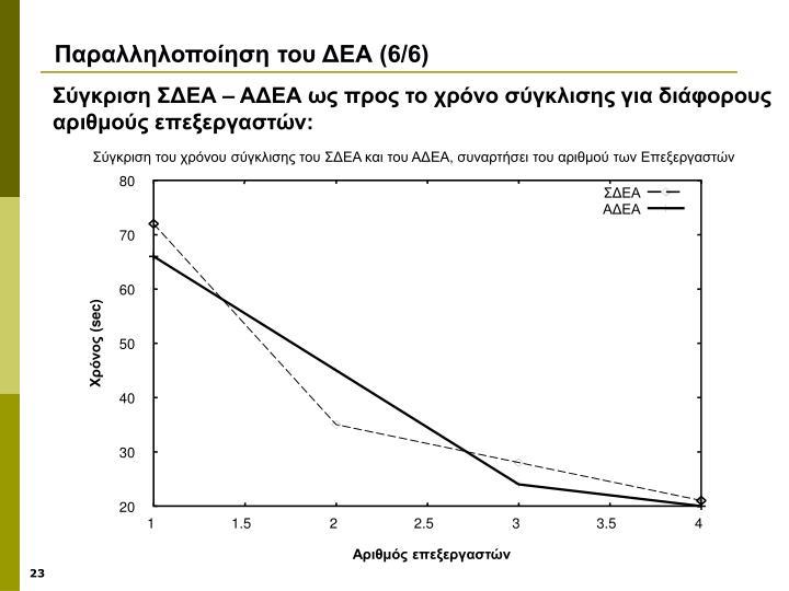 Σύγκριση του χρόνου σύγκλισης του ΣΔΕΑ και του ΑΔΕΑ, συναρτήσει του αριθμού των Επεξεργαστών