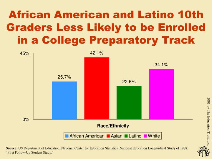African American and Latino 10th Graders Less Likely to be Enrolled in a College Preparatory Track