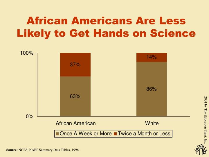 African Americans Are Less Likely to Get Hands on Science