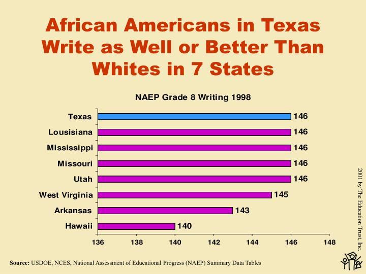African Americans in Texas Write as Well or Better Than Whites in 7 States