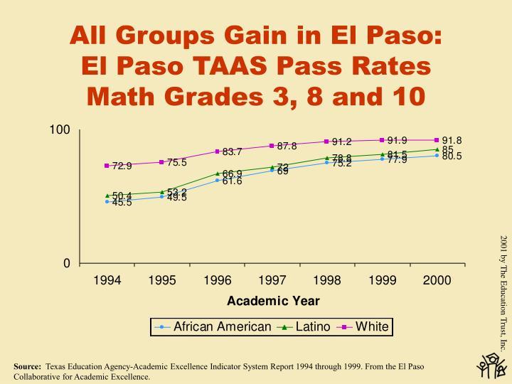 All Groups Gain in El Paso: