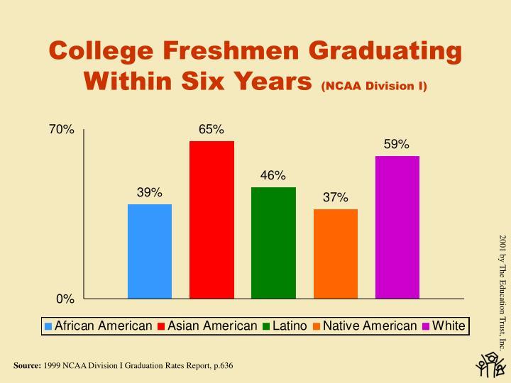 College Freshmen Graduating Within Six Years