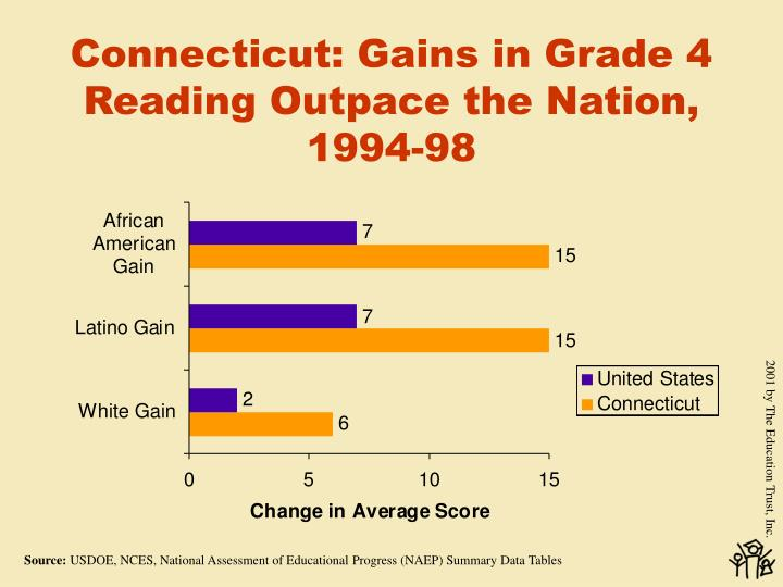 Connecticut: Gains in Grade 4 Reading Outpace the Nation, 1994-98