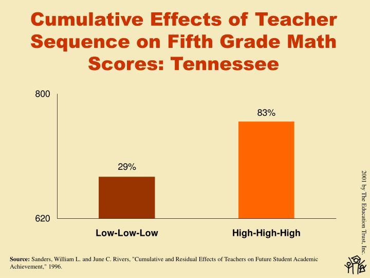 Cumulative Effects of Teacher Sequence on Fifth Grade Math Scores: Tennessee