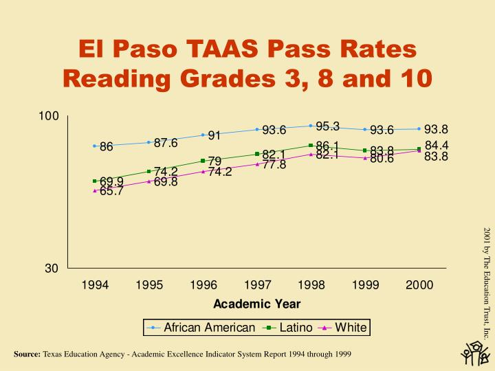 El Paso TAAS Pass Rates Reading Grades 3, 8 and 10