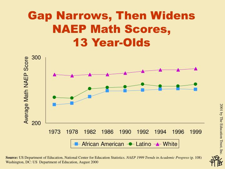 Gap Narrows, Then Widens NAEP Math Scores,