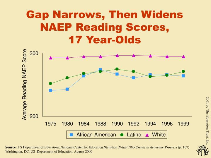 Gap Narrows, Then Widens NAEP Reading Scores,