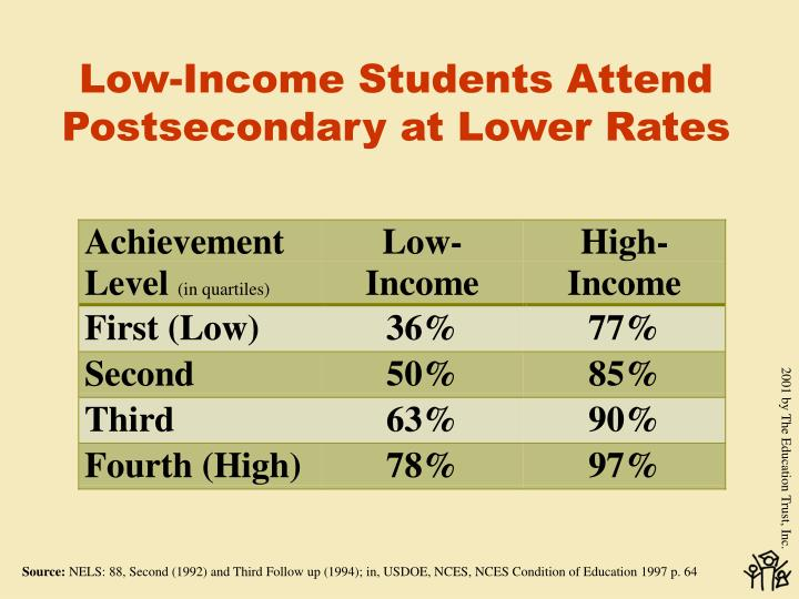 Low-Income Students Attend