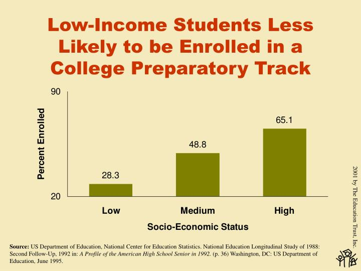 Low-Income Students Less Likely to be Enrolled in a College Preparatory Track