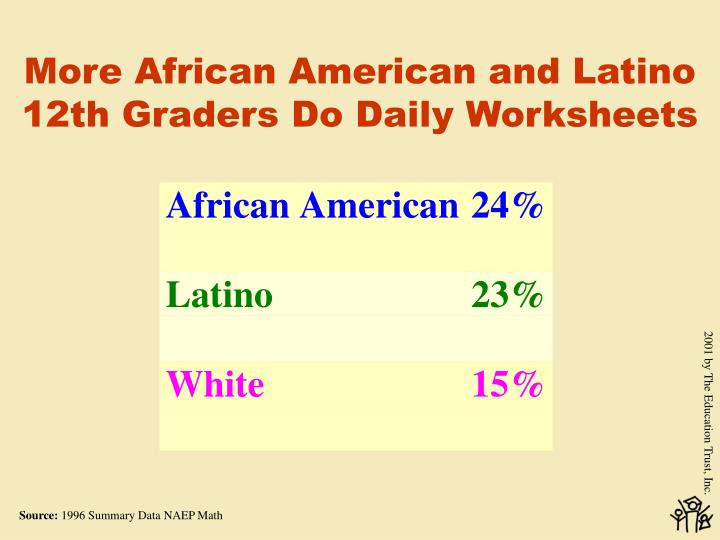 More African American and Latino 12th Graders Do Daily Worksheets