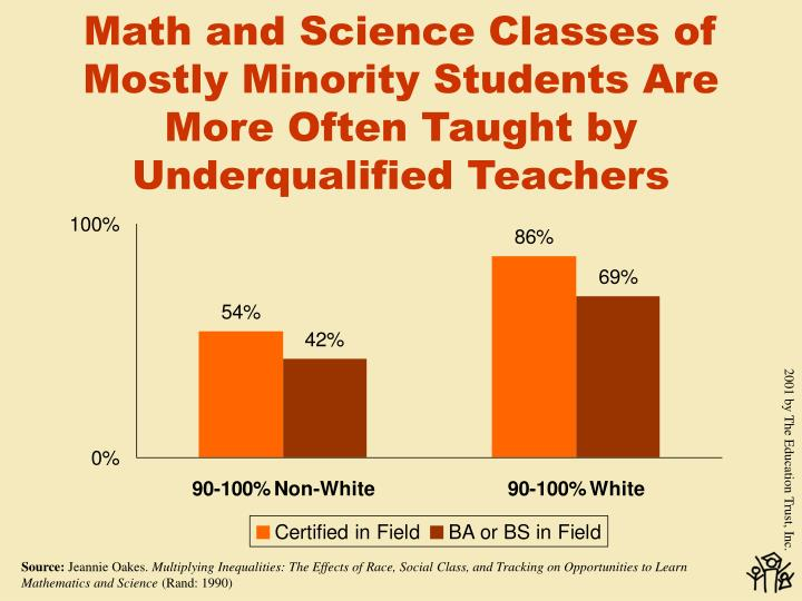 Math and Science Classes of Mostly Minority Students Are More Often Taught by Underqualified Teachers