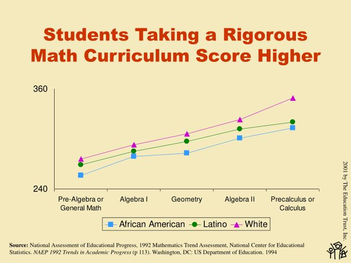 Students Taking a Rigorous Math Curriculum Score Higher
