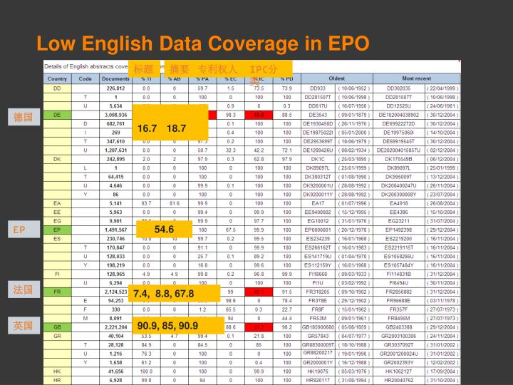 Low English Data Coverage in EPO