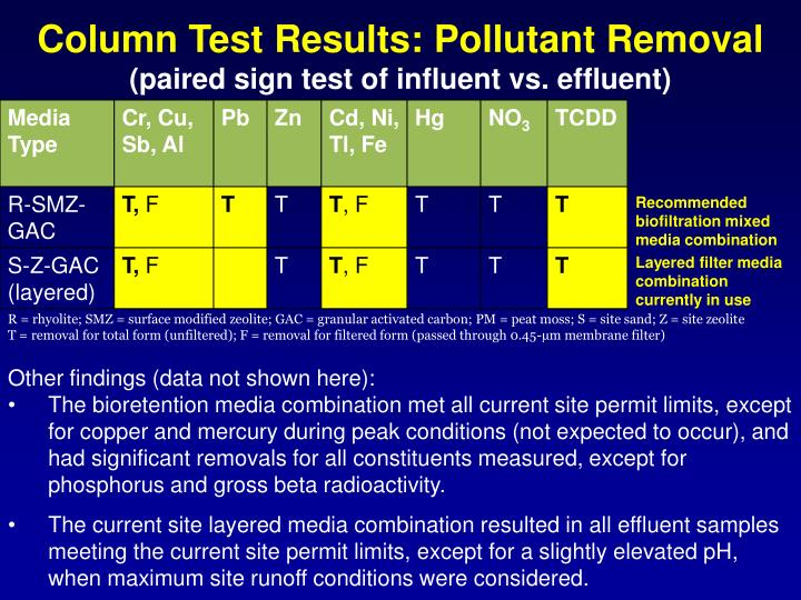 Column Test Results: Pollutant Removal