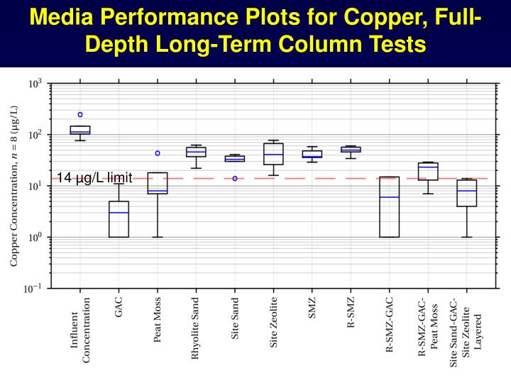 Media Performance Plots for Copper, Full-Depth Long-Term Column Tests