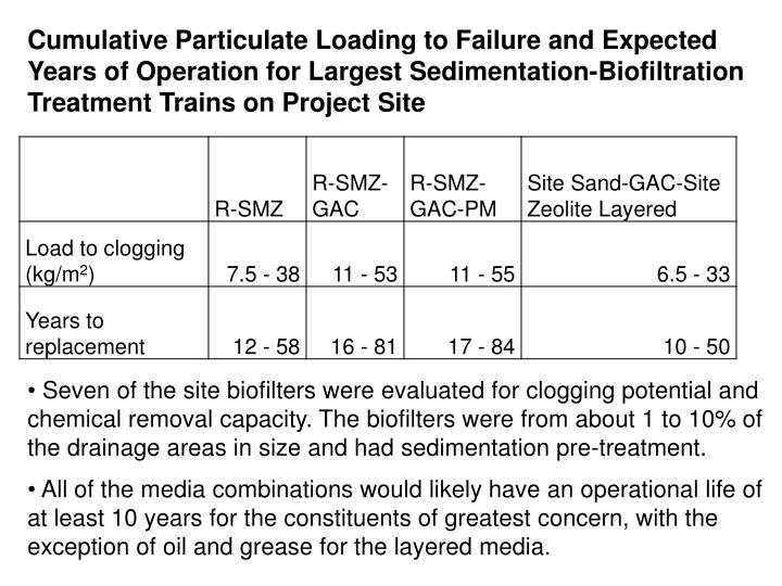 Cumulative Particulate Loading to Failure and Expected Years of Operation for Largest Sedimentation-Biofiltration Treatment Trains on Project Site