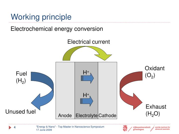 Principle Of Eorking Of H2-o2 Fuel Cell   CINEMAS 93