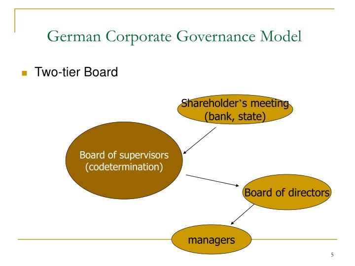 German Corporate Governance Model