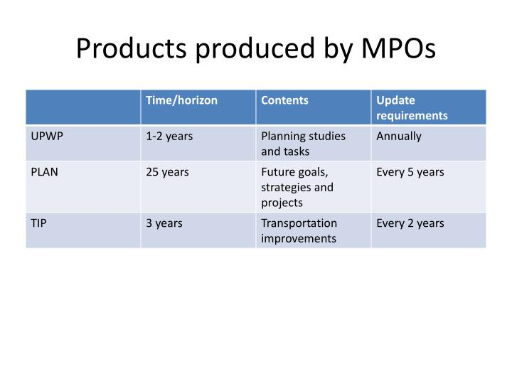 Products produced by MPOs