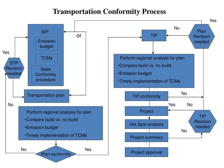 Transportation Conformity Process