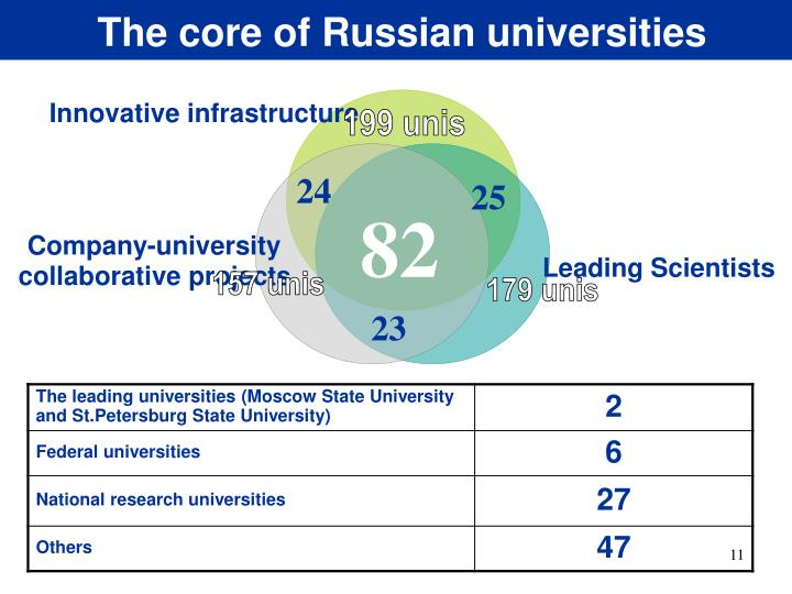 The core of Russian universities