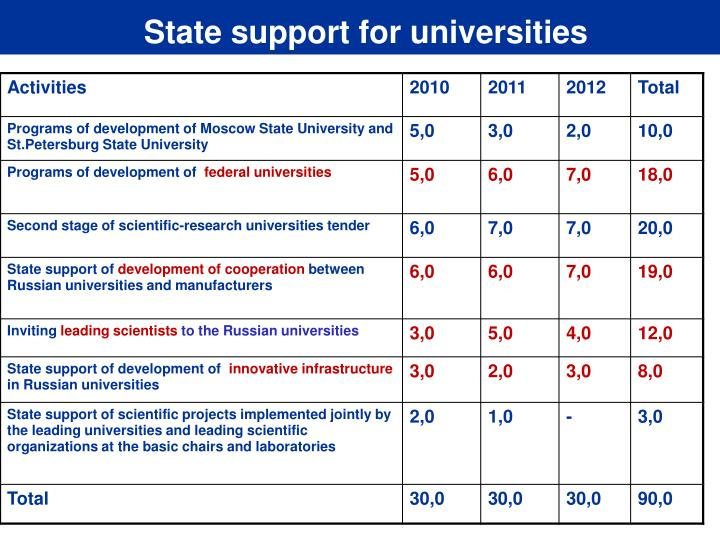 State support for universities