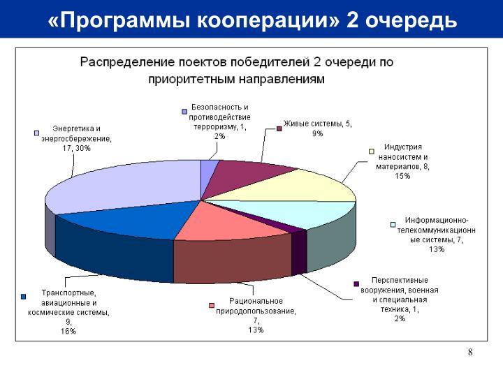 «Программы кооперации» 2 очередь