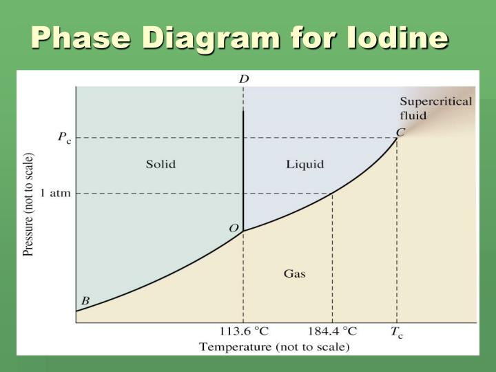 Ppt - Phase Diagram Powerpoint Presentation