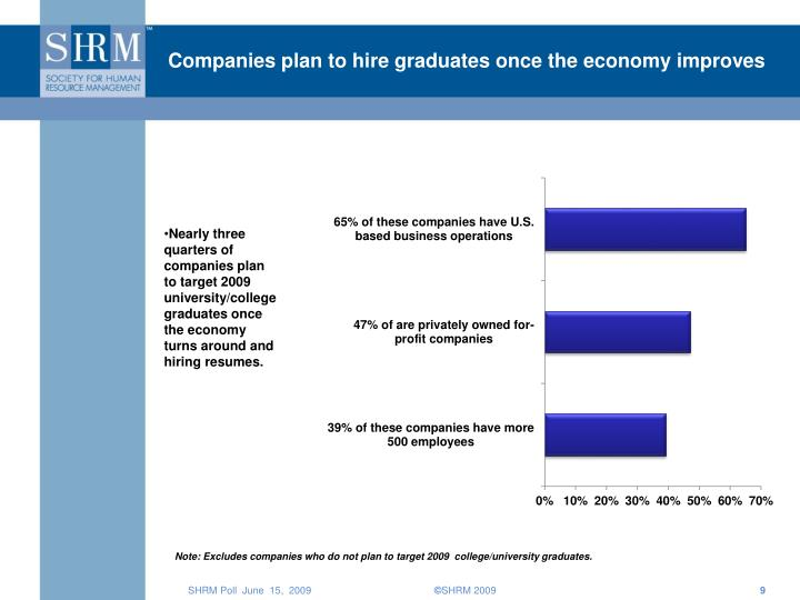 Companies plan to hire graduates once the economy improves
