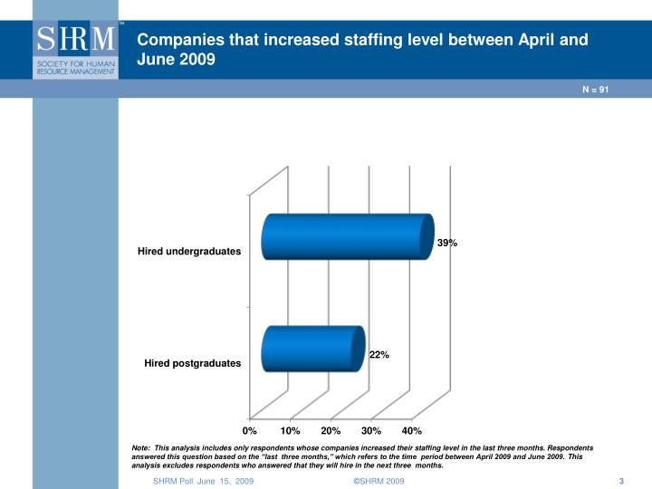 Companies that increased staffing level between april and june 2009