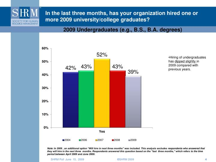 In the last three months, has your organization hired one or more 2009 university/college graduates?