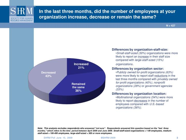 In the last three months, did the number of employees at your organization increase, decrease or rem...