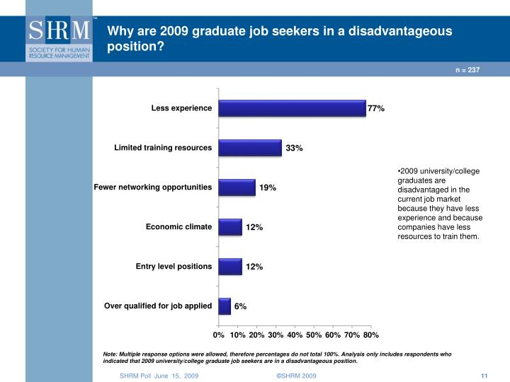 Why are 2009 graduate job seekers in a disadvantageous position?