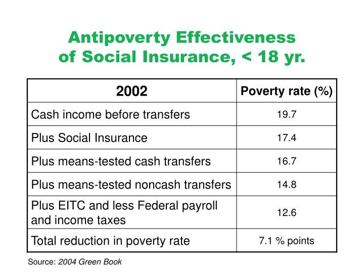 Antipoverty Effectiveness