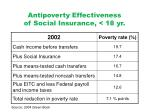 antipoverty effectiveness of social insurance 18 yr