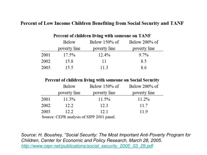 "Source: H. Boushey, ""Social Security: The Most Important Anti-Poverty Program for Children, Center for Economic and Policy Research, March 28, 2005."