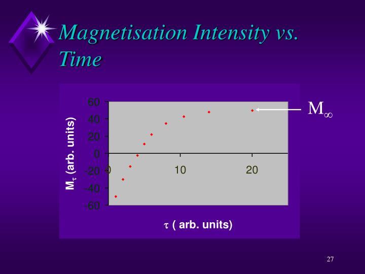 Magnetisation Intensity vs. Time