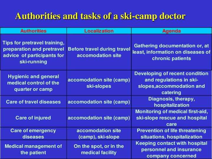 Authorities and tasks of a ski-camp doctor