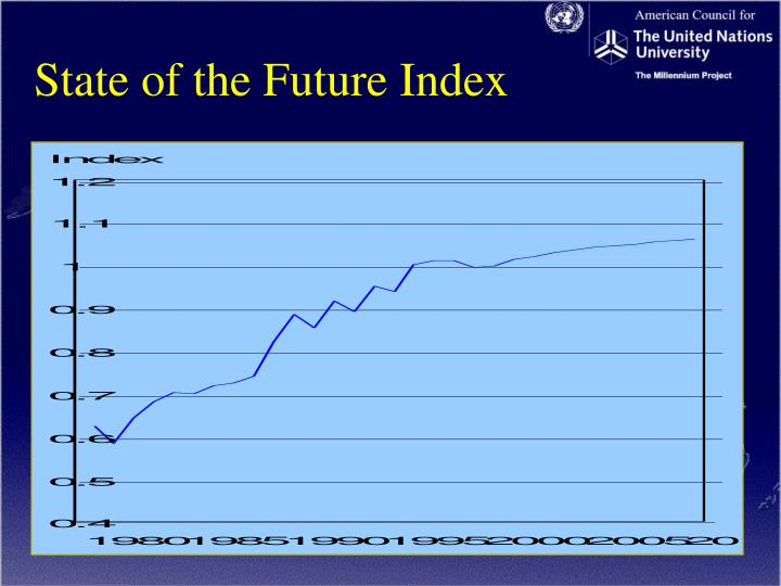State of the Future Index