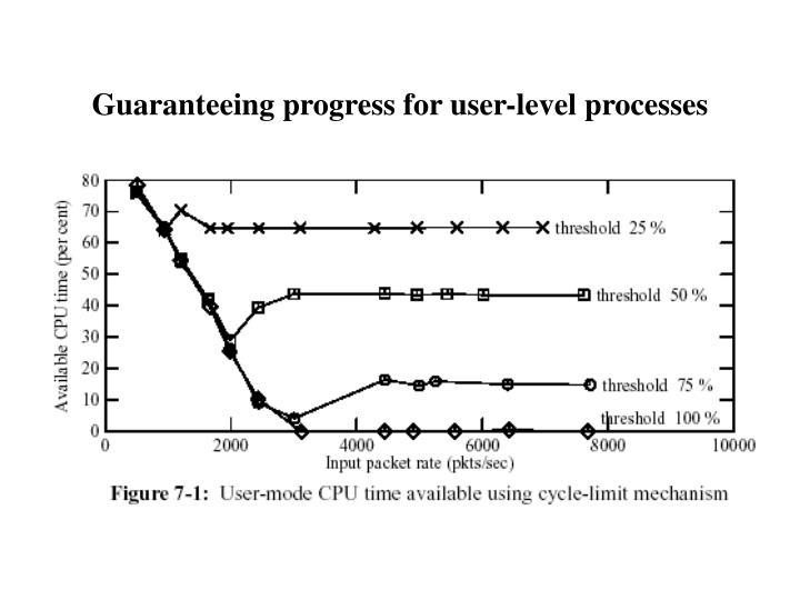 Guaranteeing progress for user-level processes
