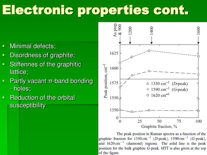 Electronic properties cont.