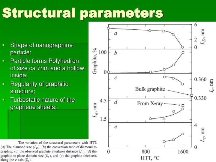 Structural parameters