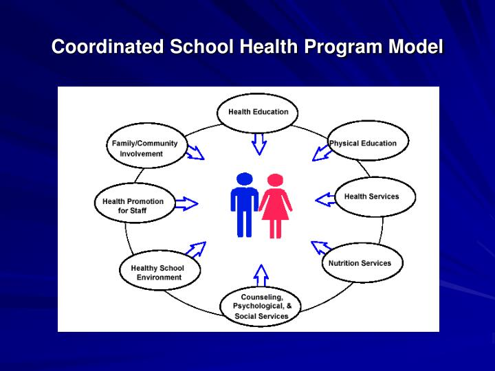 Coordinated School Health Program Model