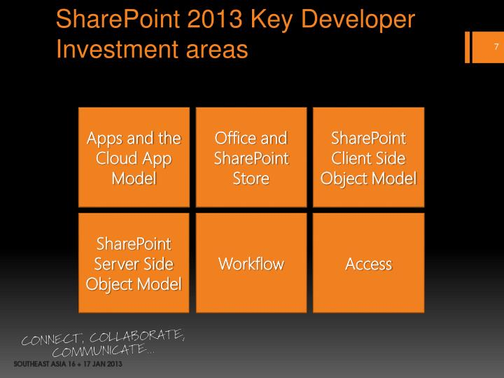 SharePoint 2013 Key Developer Investment areas
