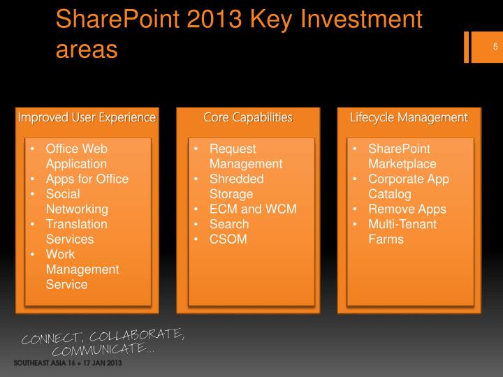 SharePoint 2013 Key Investment areas